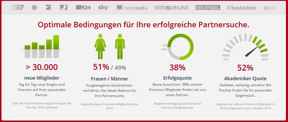 Parship Statistiken